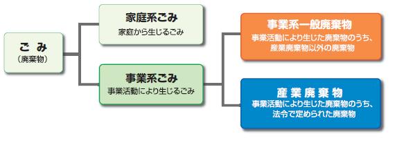 事業系ごみの処理について/田原本町